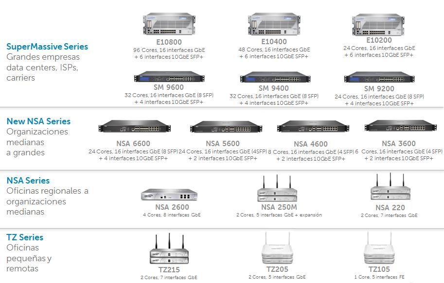 modelos dell sonicwall firewall