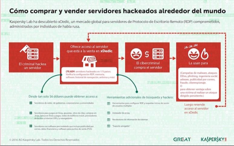 servidores hackeados