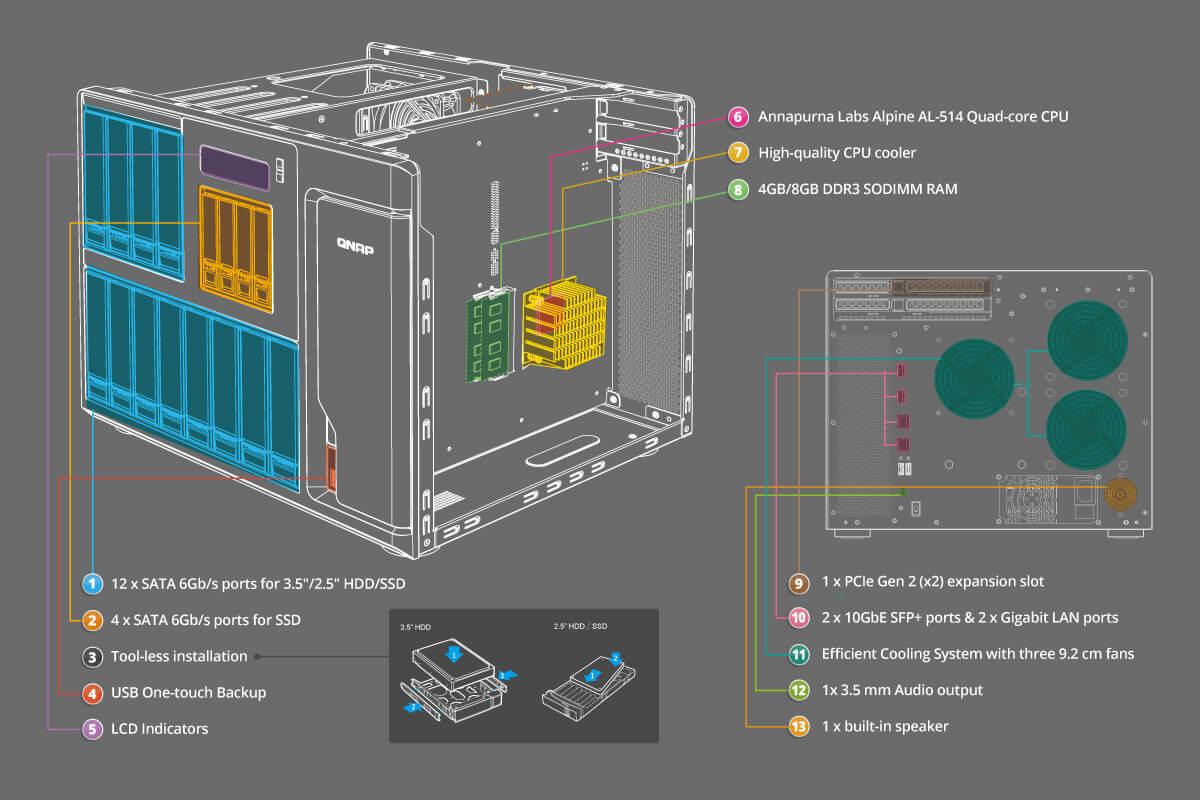 QNAP TS-1635 | Multicomp